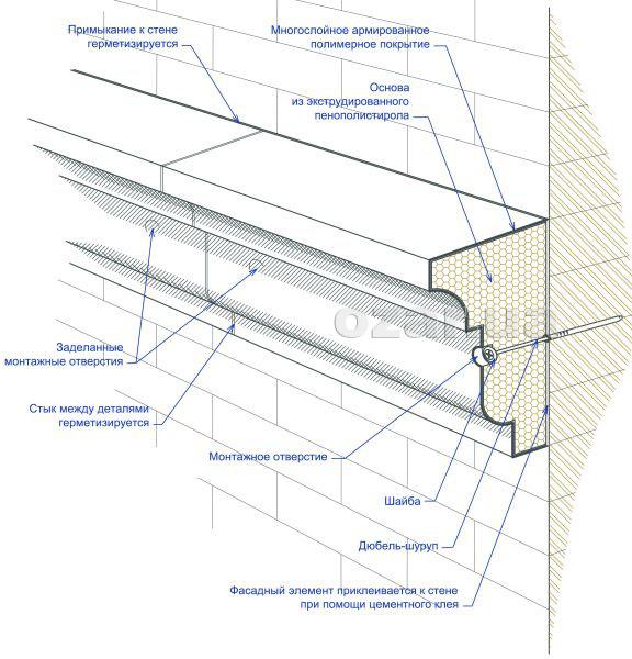 Технология монтажа фасадного декора